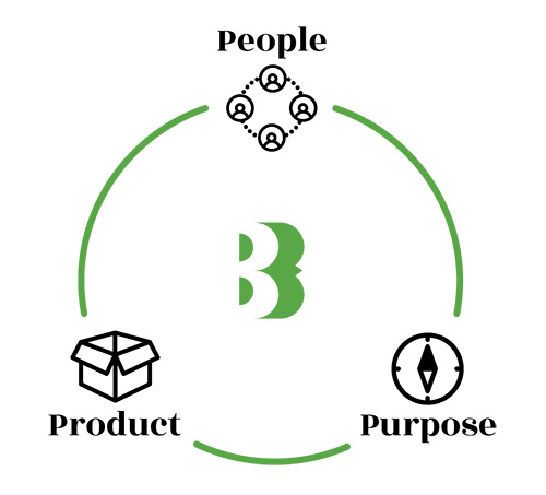 People, Purpose, Product